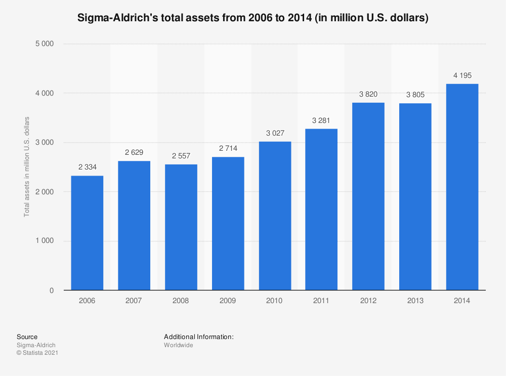 Statistic: Sigma-Aldrich's total assets from 2006 to 2014 (in million U.S. dollars) | Statista