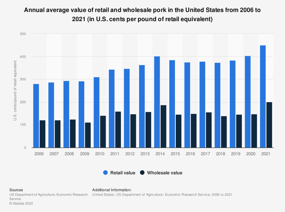 Statistic: Annual average value of retail and wholesale pork in the United States from 2006 to 2020 (in U.S. cents per pound of retail equivalent) | Statista