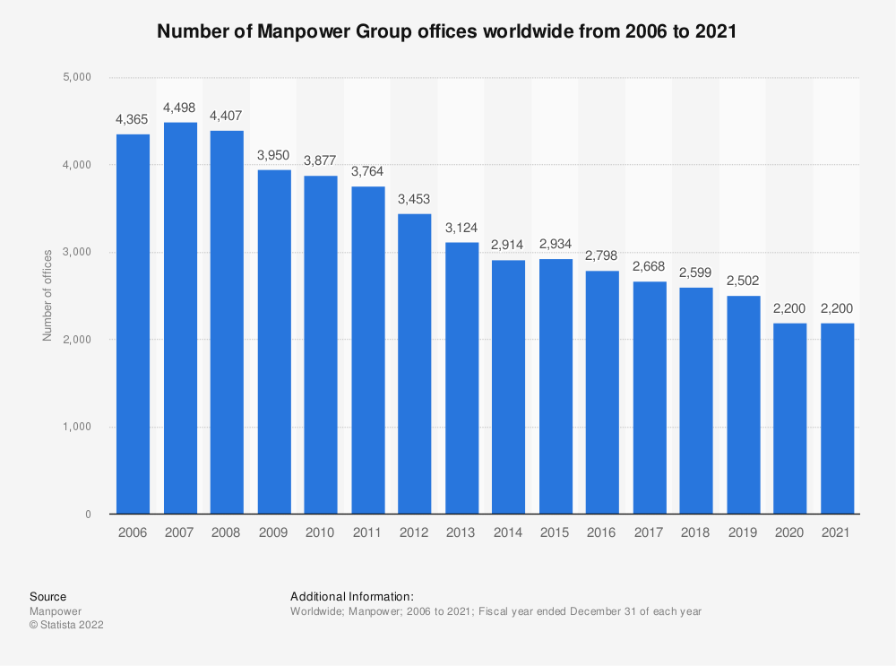 Statistic: Number of Manpower Group offices worldwide from 2006 to 2018 | Statista
