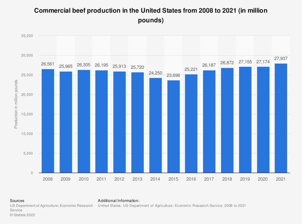 Statistic: Commercial beef production in the United States from 2008 to 2020 (in million pounds) | Statista