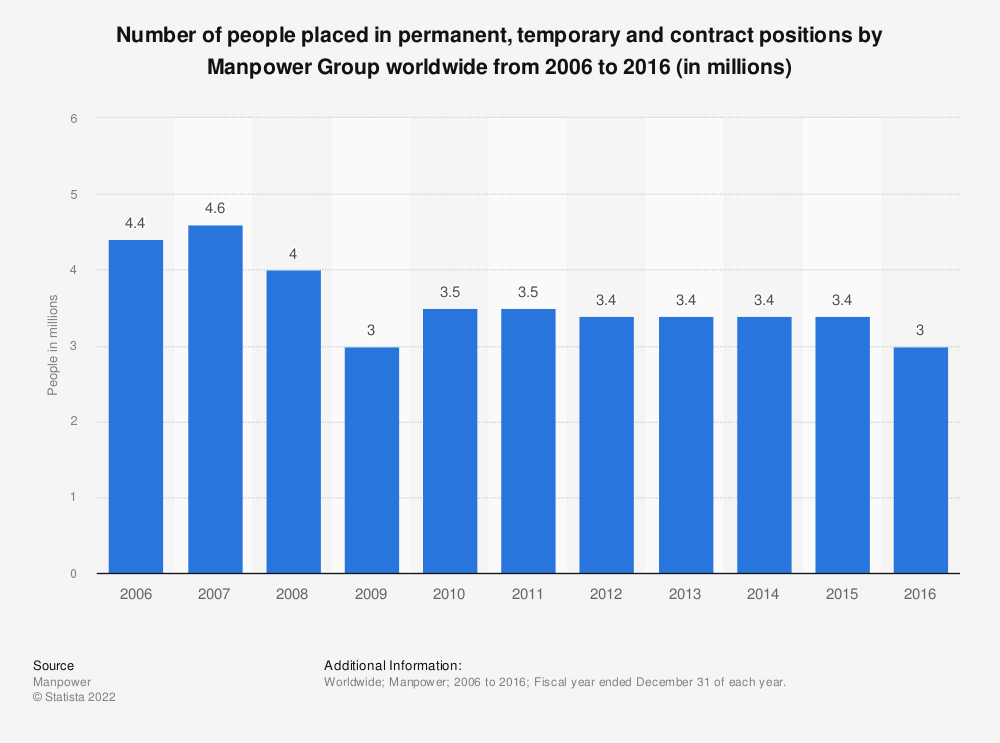 Statistic: Number of people placed in permanent, temporary and contract positions by Manpower Group worldwide from 2006 to 2016 (in millions) | Statista