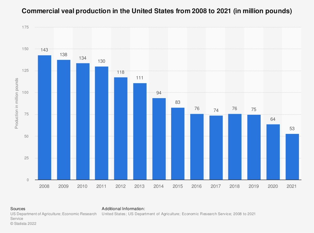 Statistic: Commercial veal production in the United States from 2008 to 2019 (in million pounds) | Statista