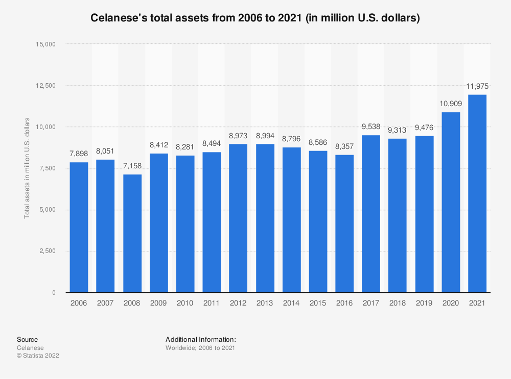 Statistic: Celanese's total assets from 2006 to 2019 (in million U.S. dollars) | Statista
