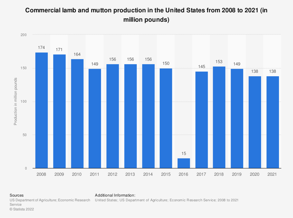 Statistic: Commercial lamb and mutton production in the United States from 2008 to 2017 (in million pounds) | Statista