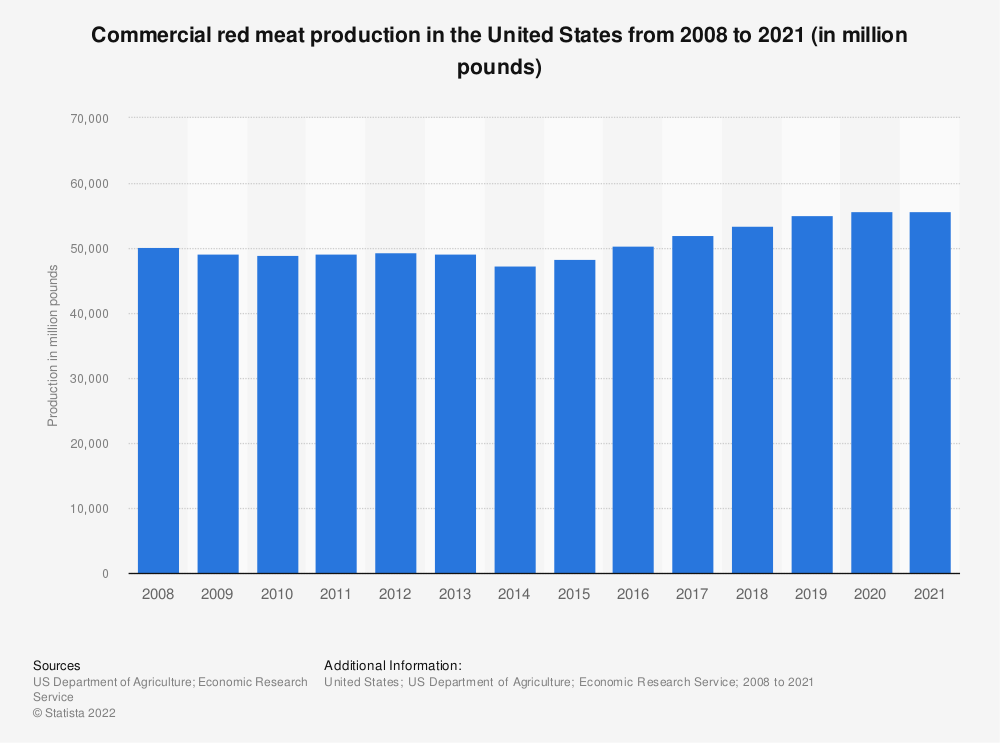 Statistic: Commercial red meat production in the United States from 2008 to 2018 (in million pounds) | Statista