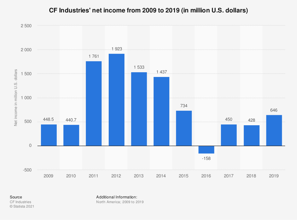 Statistic: CF Industries' net income from 2008 to 2018 (in million U.S. dollars) | Statista