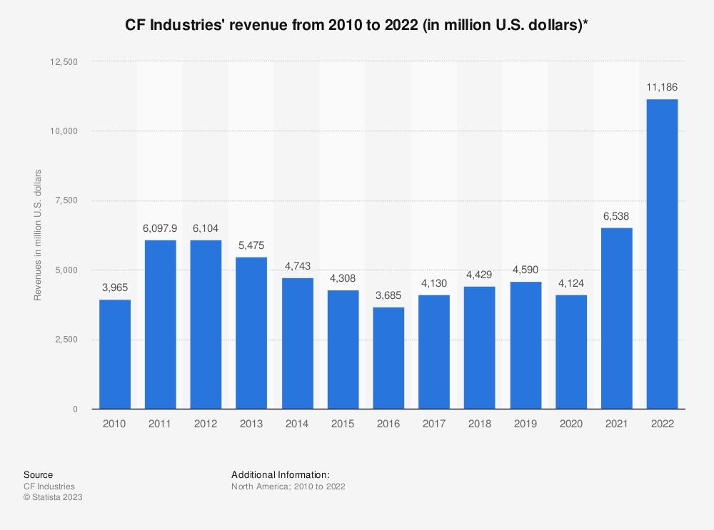 Statistic: CF Industries' revenue from 2008 to 2018 (in million U.S. dollars) | Statista
