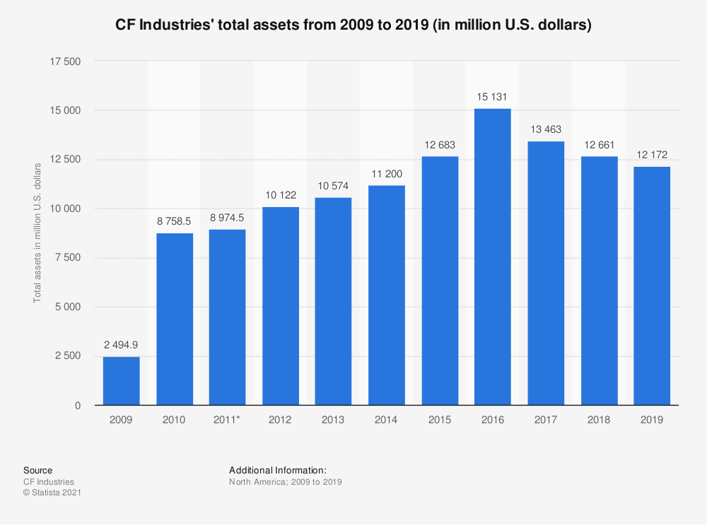Statistic: CF Industries' total assets from 2008 to 2018 (in million U.S. dollars) | Statista