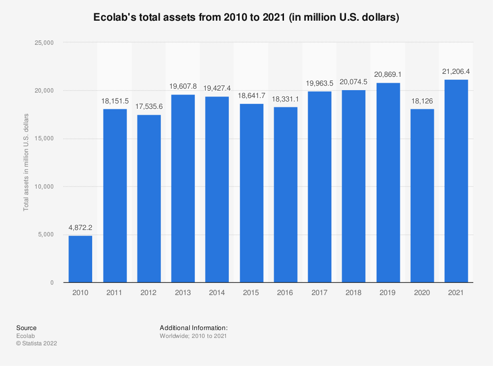 Statistic: Ecolab's total assets from 2009 to 2018 (in million U.S. dollars) | Statista