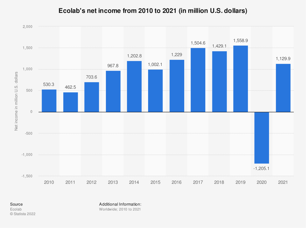 Statistic: Ecolab's net income from 2010 to 2020 (in million U.S. dollars) | Statista