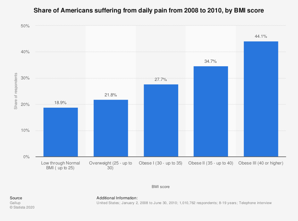 Statistic: Share of Americans suffering from daily pain from 2008 to 2010, by BMI score | Statista