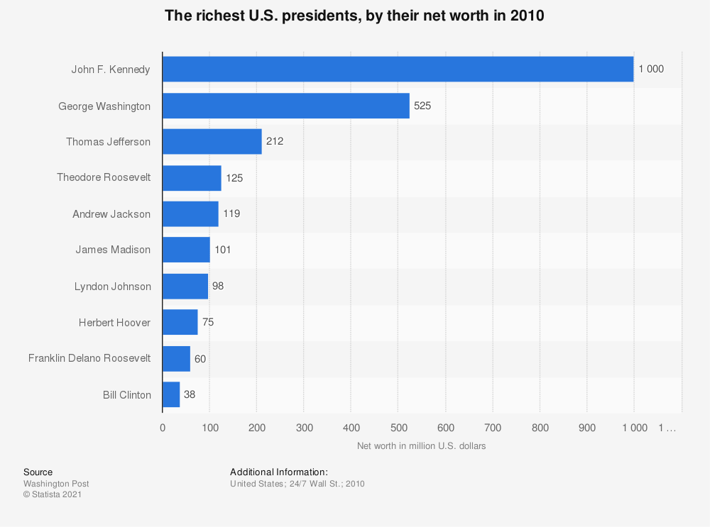Statistic: The richest U.S. presidents, by their net worth in 2010 | Statista