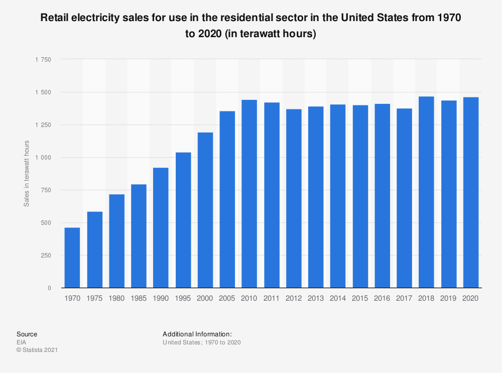 Statistic: End use of electricity in the residential sector in the United States from 1970 to 2019 (in terawatt hours) | Statista