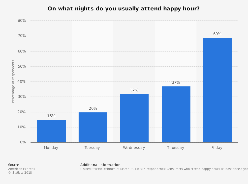 Statistic: On what nights do you usually attend happy hour? | Statista