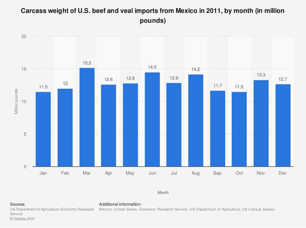 Statistic: Carcass weight of U.S. beef and veal imports from Mexico in 2011, by month (in million pounds) | Statista