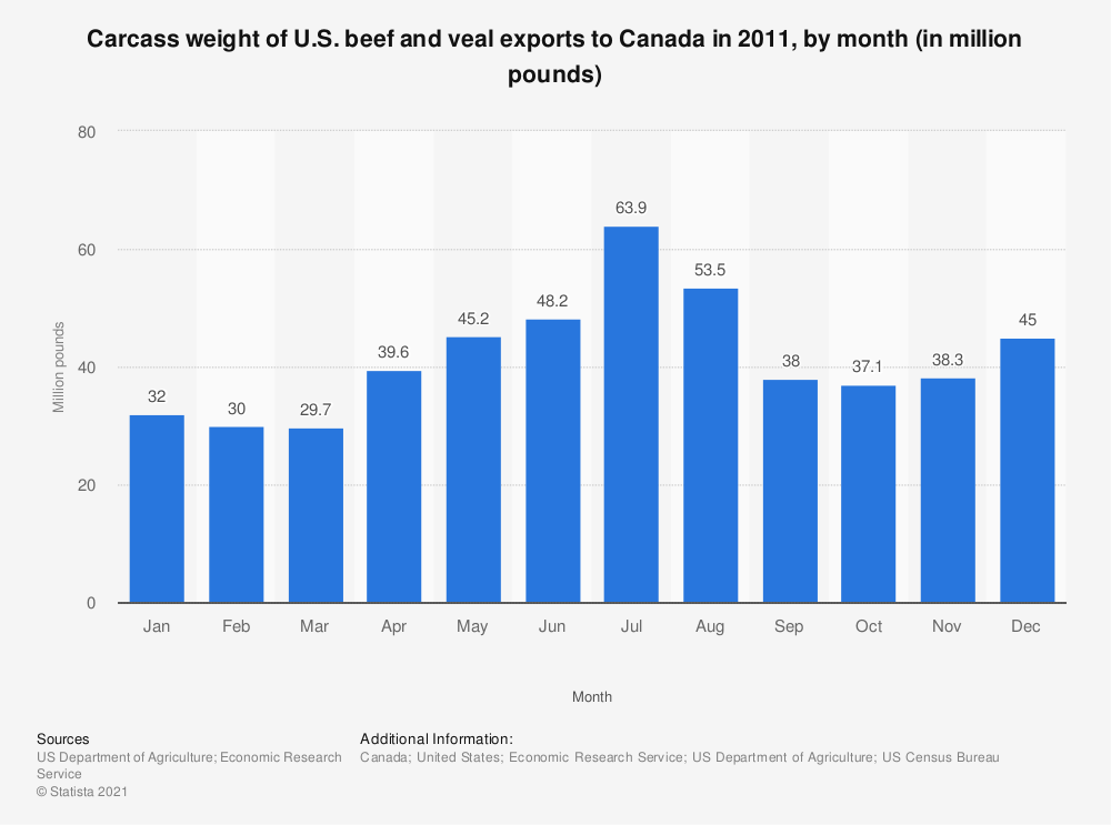Statistic: Carcass weight of U.S. beef and veal exports to Canada in 2011, by month (in million pounds) | Statista