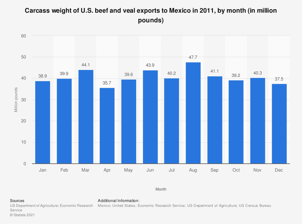 Statistic: Carcass weight of U.S. beef and veal exports to Mexico in 2011, by month (in million pounds) | Statista