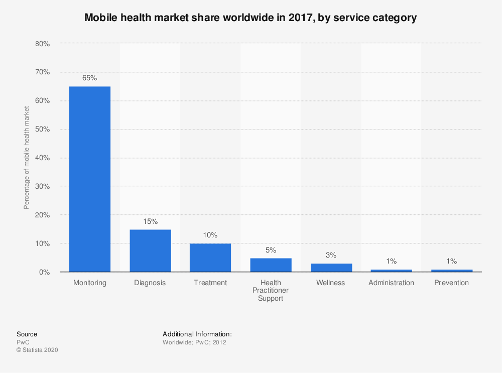 Statistic: Mobile health market share worldwide in 2017, by service category | Statista