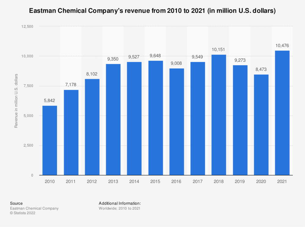 Statistic: Eastman Chemical Company's revenue from 2010 to 2020 (in million U.S. dollars) | Statista