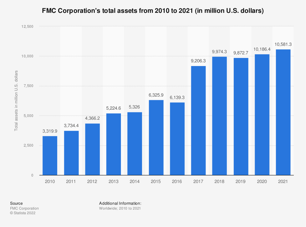 Statistic: FMC Corporation's total assets from 2008 to 2018 (in million U.S. dollars) | Statista