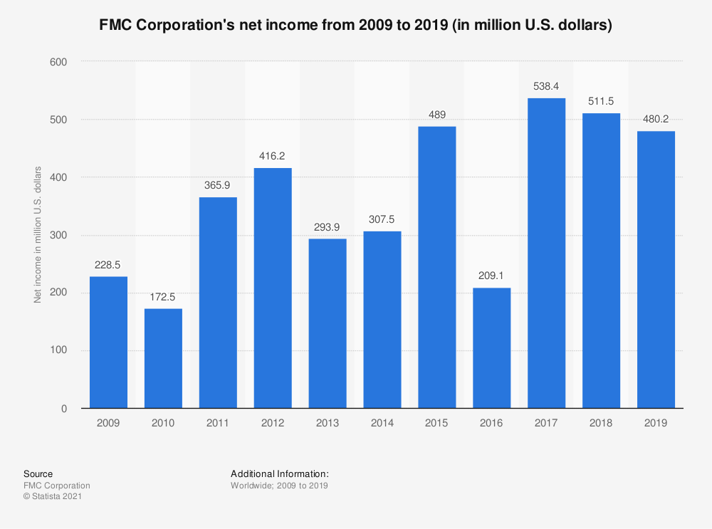 Statistic: FMC Corporation's net income from 2008 to 2018 (in million U.S. dollars) | Statista