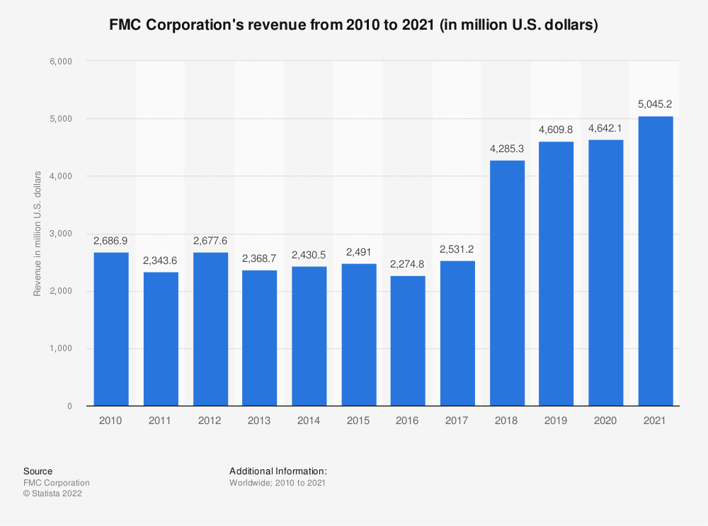 Statistic: FMC Corporation's revenue from 2009 to 2019 (in million U.S. dollars) | Statista