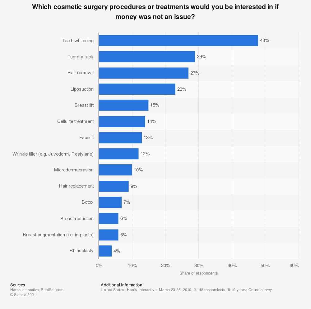 Statistic: Which cosmetic surgery procedures or treatments would you be interested in if money was not an issue? | Statista