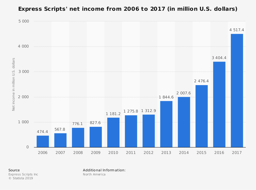 Statistic: Express Scripts' net income from 2006 to 2017 (in million U.S. dollars) | Statista