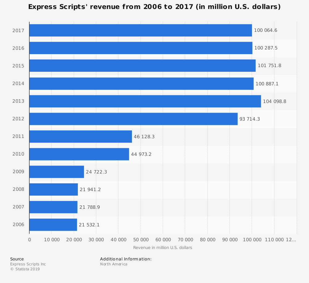 Statistic: Express Scripts' revenue from 2006 to 2017 (in million U.S. dollars) | Statista