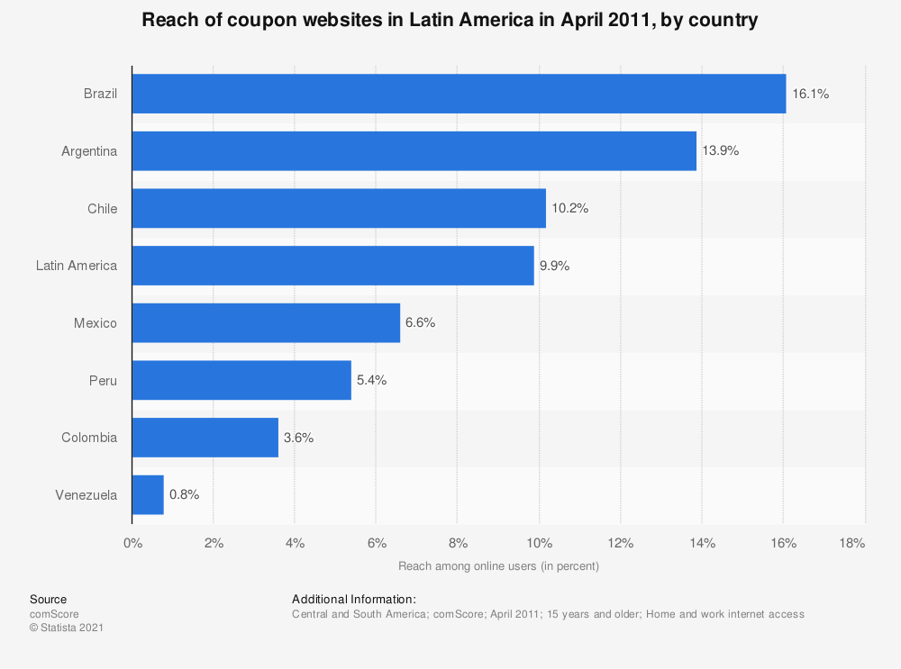 Statistic: Reach of coupon websites in Latin America in April 2011, by country | Statista