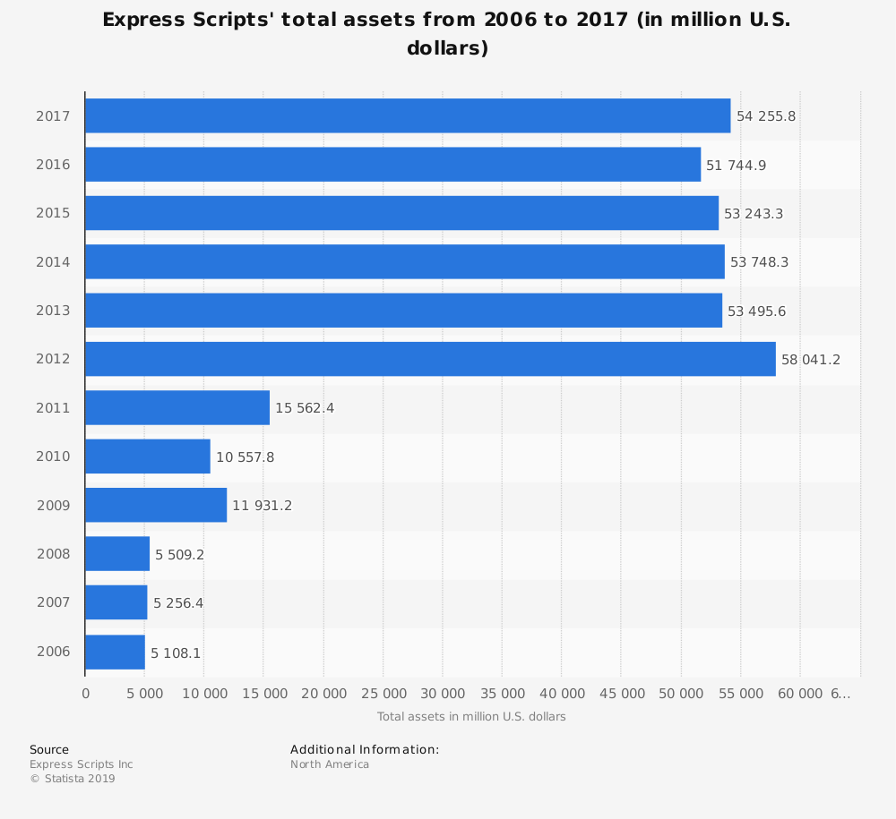Statistic: Express Scripts' total assets from 2006 to 2017 (in million U.S. dollars) | Statista