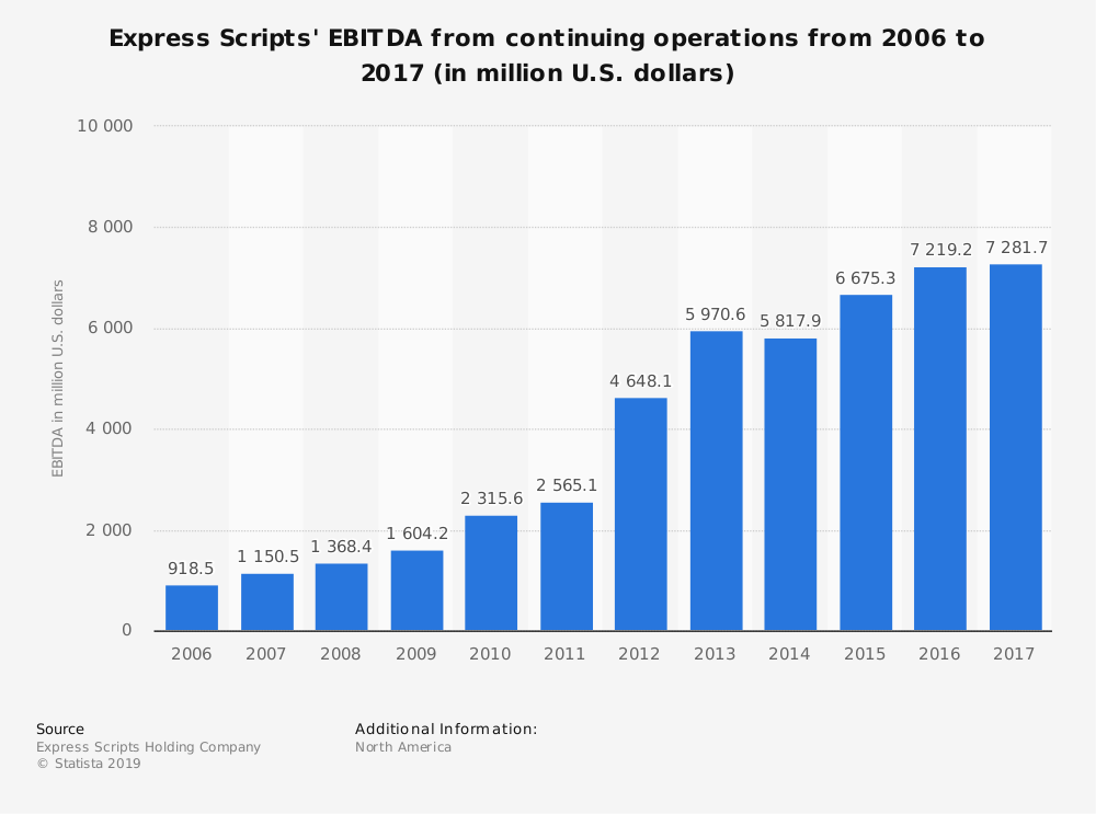 Statistic: Express Scripts' EBITDA from continuing operations from 2006 to 2017 (in million U.S. dollars) | Statista