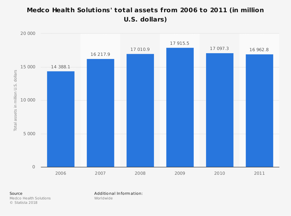 Statistic: Medco Health Solutions' total assets from 2006 to 2011 (in million U.S. dollars) | Statista