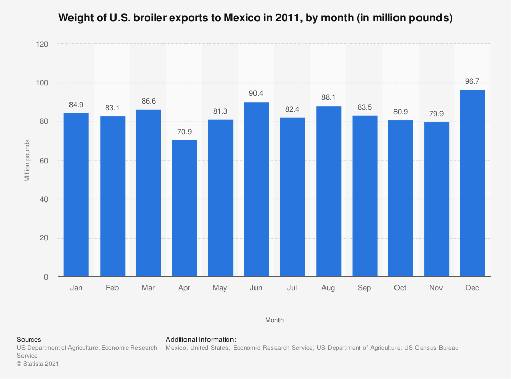 Statistic: Weight of U.S. broiler exports to Mexico in 2011, by month (in million pounds) | Statista
