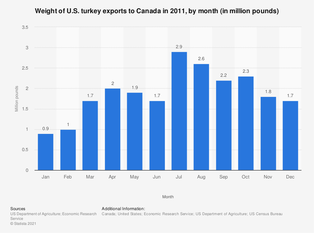 Statistic: Weight of U.S. turkey exports to Canada in 2011, by month (in million pounds) | Statista