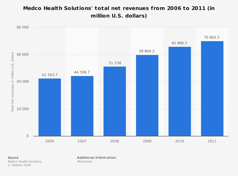 Statistic: Medco Health Solutions' total net revenues from 2006 to 2011 (in million U.S. dollars) | Statista