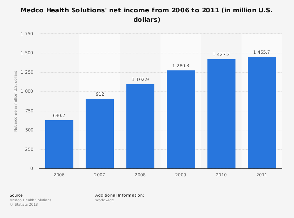 Statistic: Medco Health Solutions' net income from 2006 to 2011 (in million U.S. dollars) | Statista