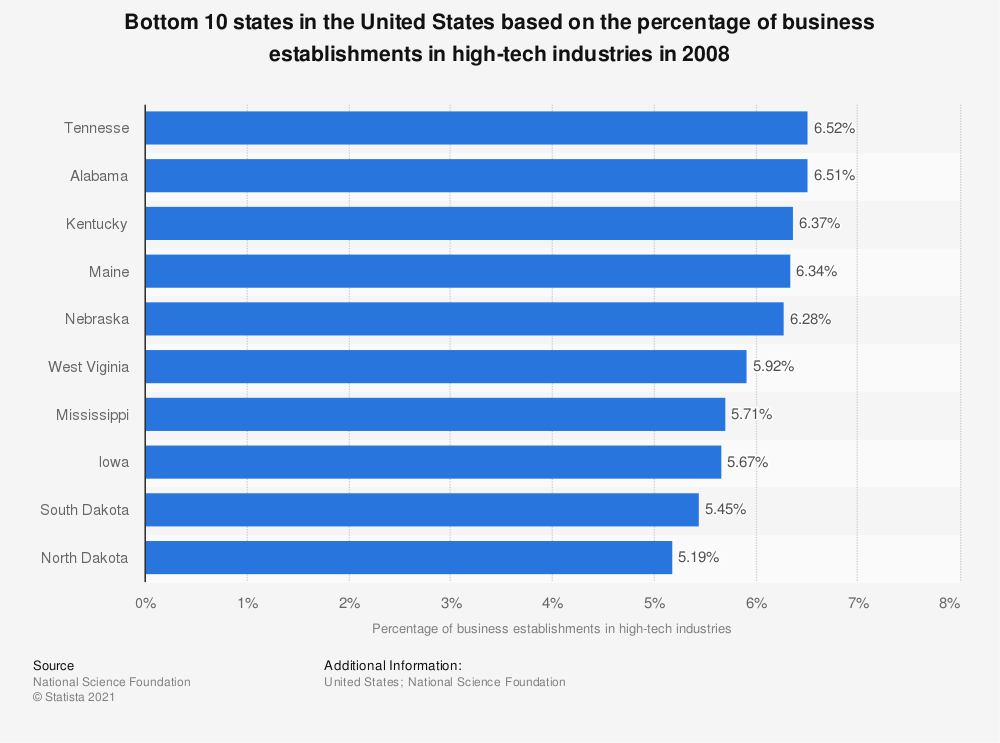 Statistic: Bottom 10 states in the United States based on the percentage of business establishments in high-tech industries in 2008 | Statista