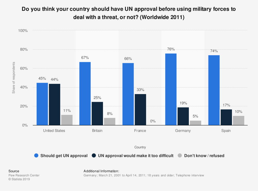 Statistic: Do you think your country should have UN approval before using military forces to deal with a threat, or not? (Worldwide 2011) | Statista