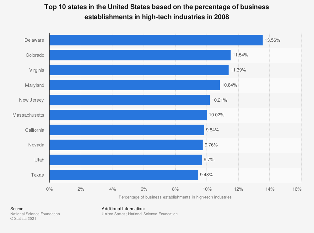 Statistic: Top 10 states in the United States based on the percentage of business establishments in high-tech industries in 2008 | Statista