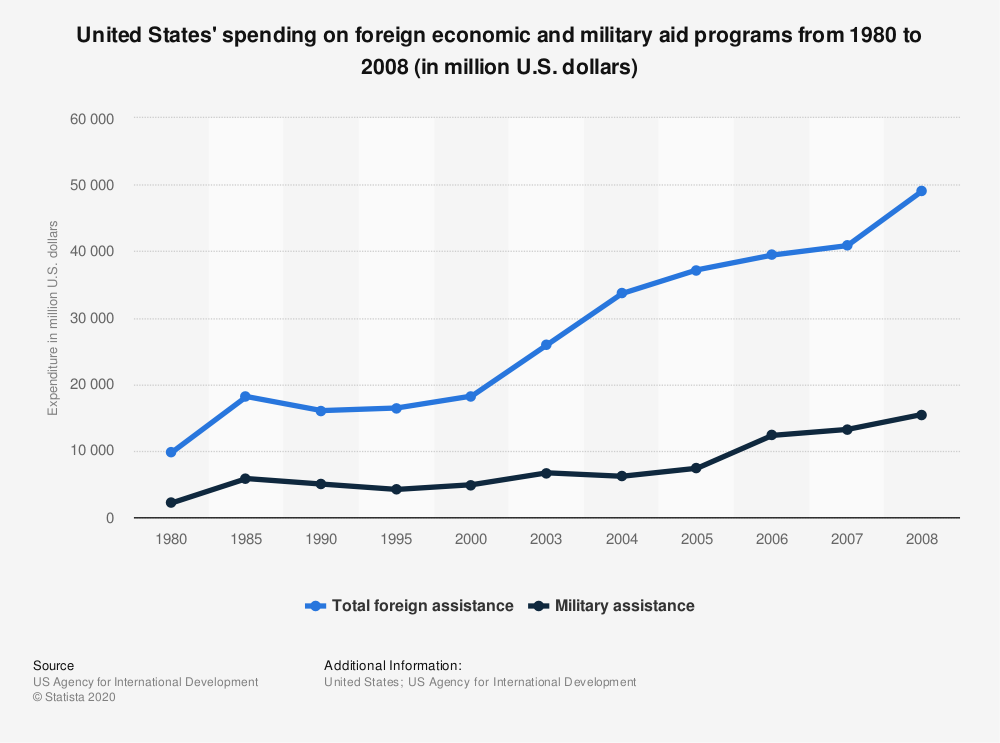 Statistic: United States' spending on foreign economic and military aid programs from 1980 to 2008 (in million U.S. dollars) | Statista