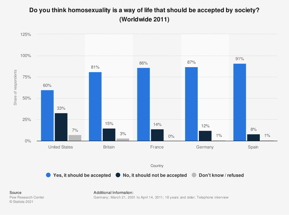 Statistic: Do you think homosexuality is a way of life that should be accepted by society? (Worldwide 2011) | Statista