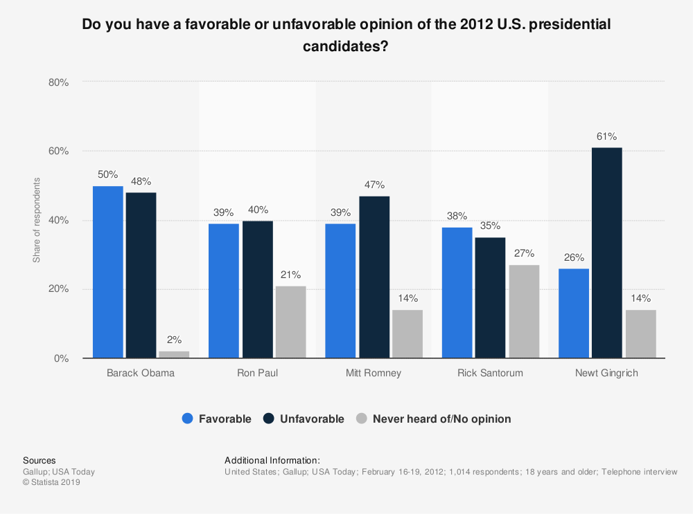 Statistic: Do you have a favorable or unfavorable opinion of the 2012 U.S. presidential candidates? | Statista