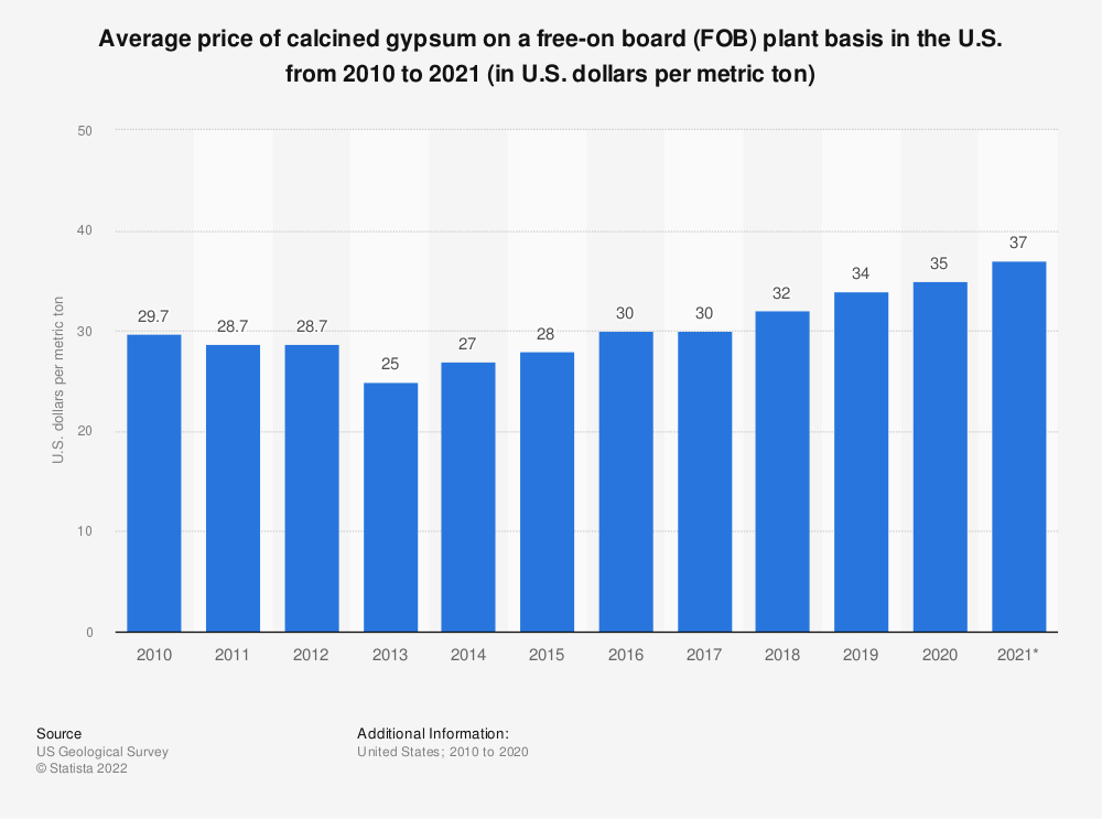 Statistic: Average price of calcined gypsum on a free-on board (FOB) plant basis in the U.S. from 2007 to 2018 (in U.S. dollars per metric ton) | Statista