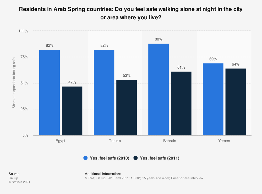 Statistic: Residents in Arab Spring countries: Do you feel safe walking alone at night in the city or area where you live?   Statista