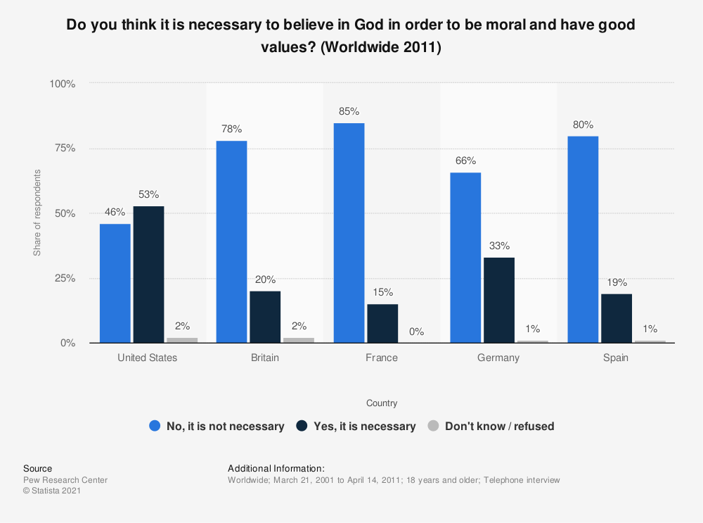 Statistic: Do you think it is necessary to believe in God in order to be moral and have good values? (Worldwide 2011) | Statista