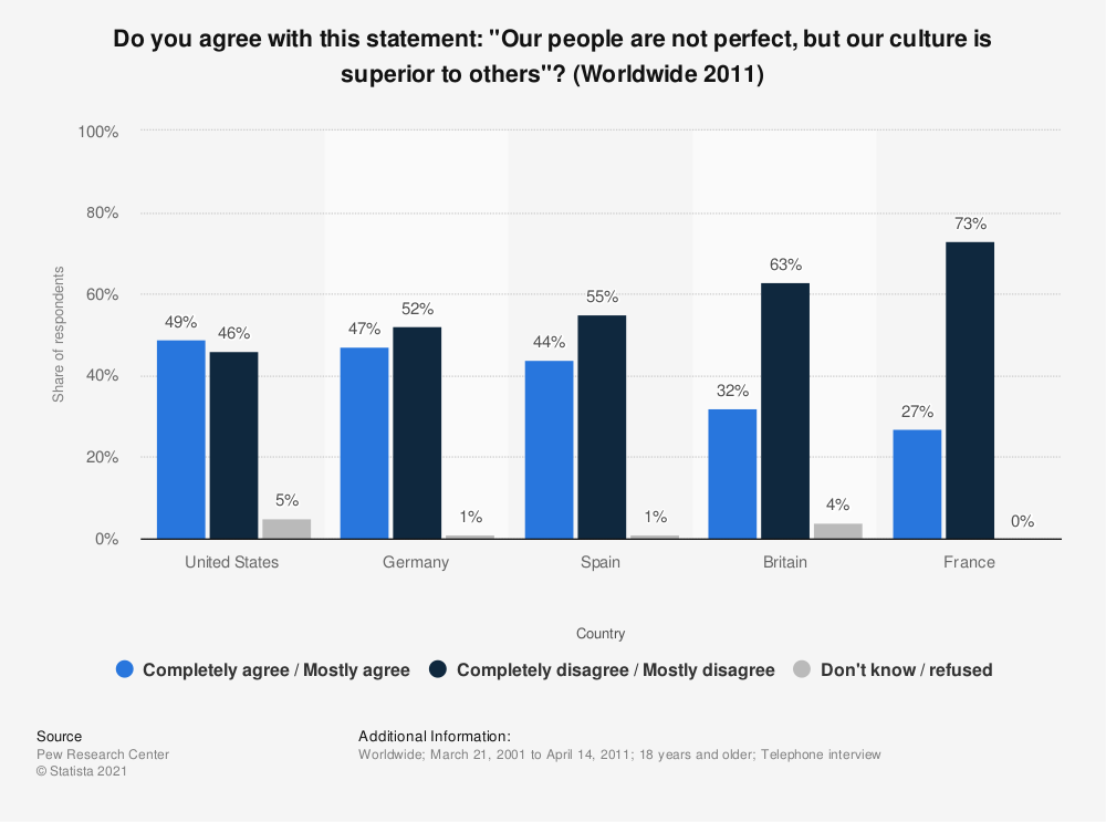 """Statistic: Do you agree with this statement: """"Our people are not perfect, but our culture is superior to others""""? (Worldwide 2011) 