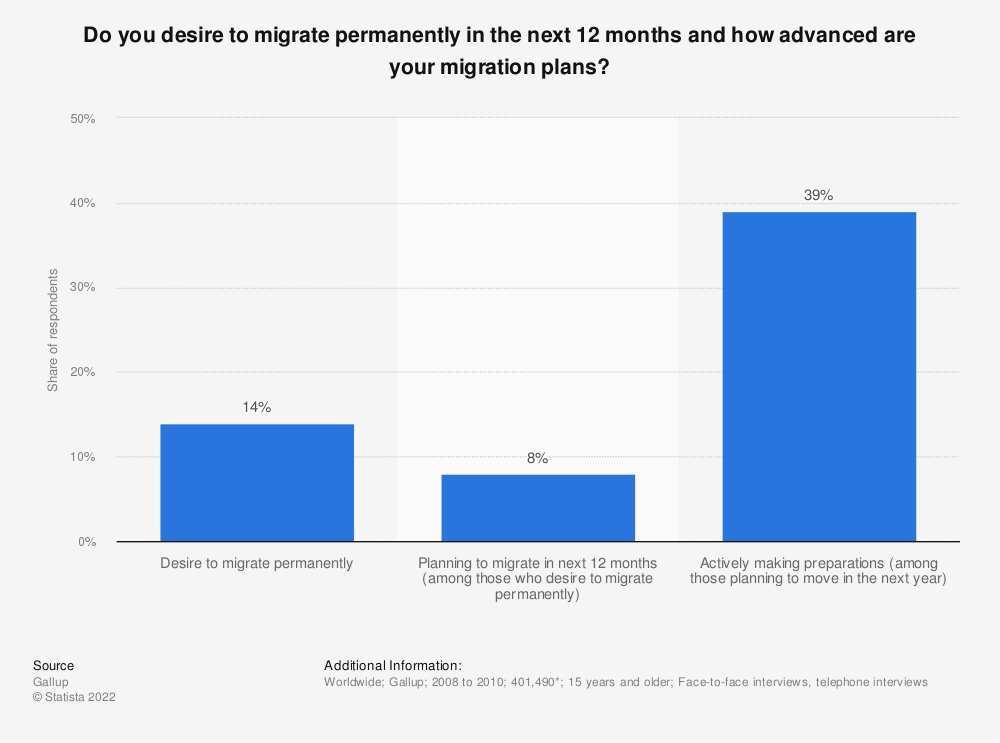 Statistic: Do you desire to migrate permanently in the next 12 months and how advanced are your migration plans? | Statista