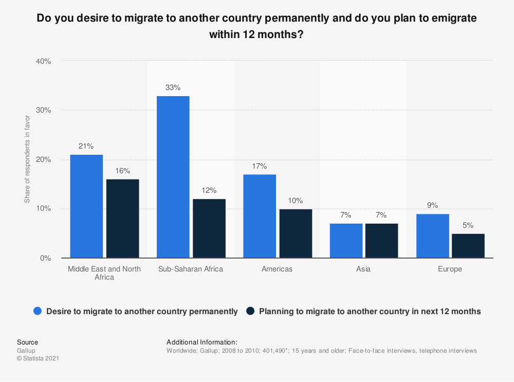 Statistic: Do you desire to migrate to another country permanently and do you plan to emigrate within 12 months?   Statista