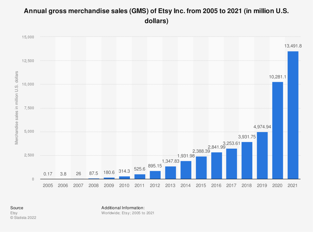 Statistic: Etsy's total annual merchandise sales volume from 2005 to 2018 (in million U.S. dollars) | Statista